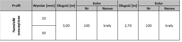 tabela dostępności naroznik wew
